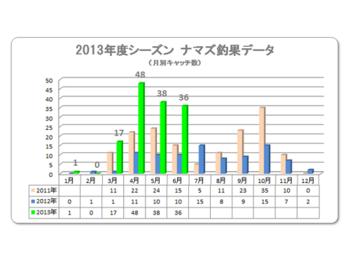 201306ナマズ釣果進捗.png