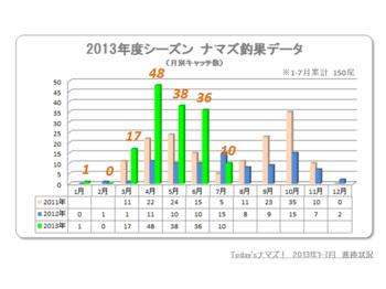 2013 7月釣果データ.png