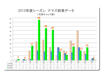 2013年釣果データ①.png
