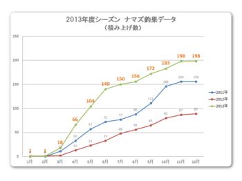 2013年釣果データ②.png