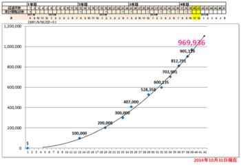 20141031現在の累積アクセス総数.png