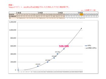 データ 20131230現在アクセス総数.png